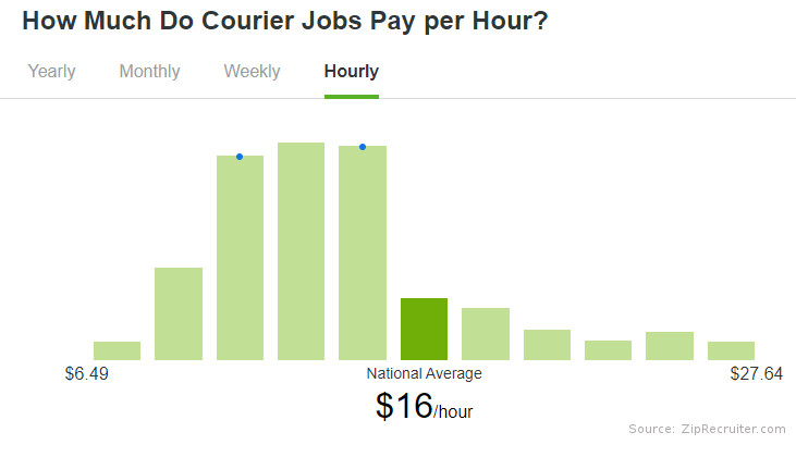 average courier hourly earning