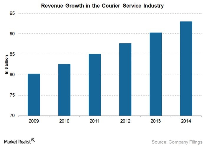 courier industry revenues